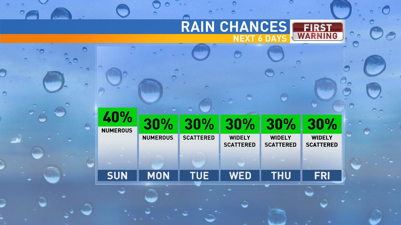 Rain Chances Forecasted For Days{&amp;nbsp;}<p></p>