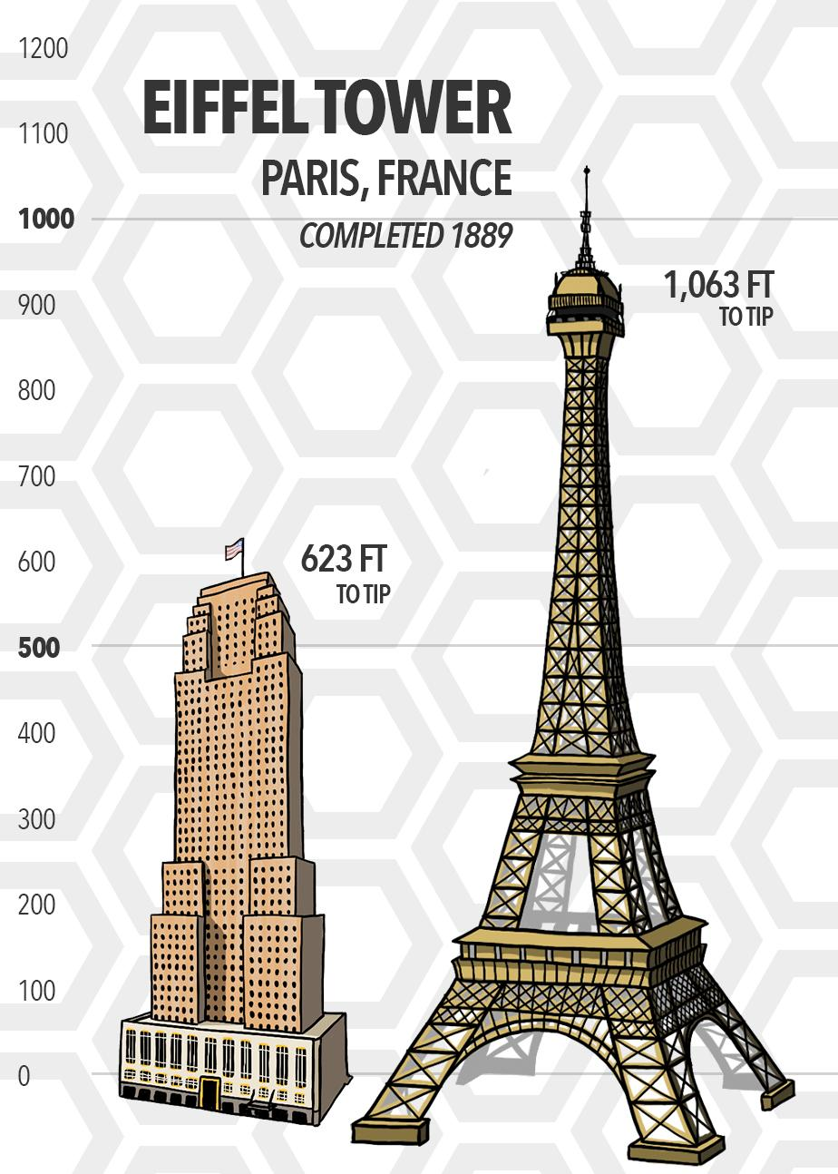 The Eiffel Tower in Paris, France has a height of 1,063 feet (measured to tip). It was completed over 40 years before Carew Tower and stands 440 feet taller. (Source: SkyscraperCenter.com) / Image: Phil Armstrong // Published: 5.15.19