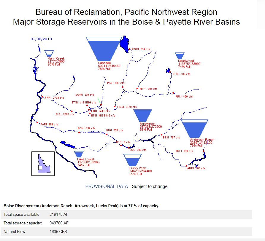 Boise Basin &quot;Tea Cup&quot; Graph (Courtesy: Bureau of Reclamation)<p></p>