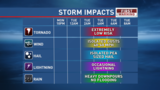 Chance for severe storms late on Monday, Tuesday afternoon