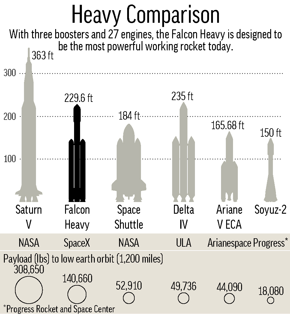 Chart compares heavy-class rockets by height and payload to low-Earth orbit. (AP)