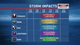 Chance for severe storms very early Tuesday morning and again Tuesday afternoon