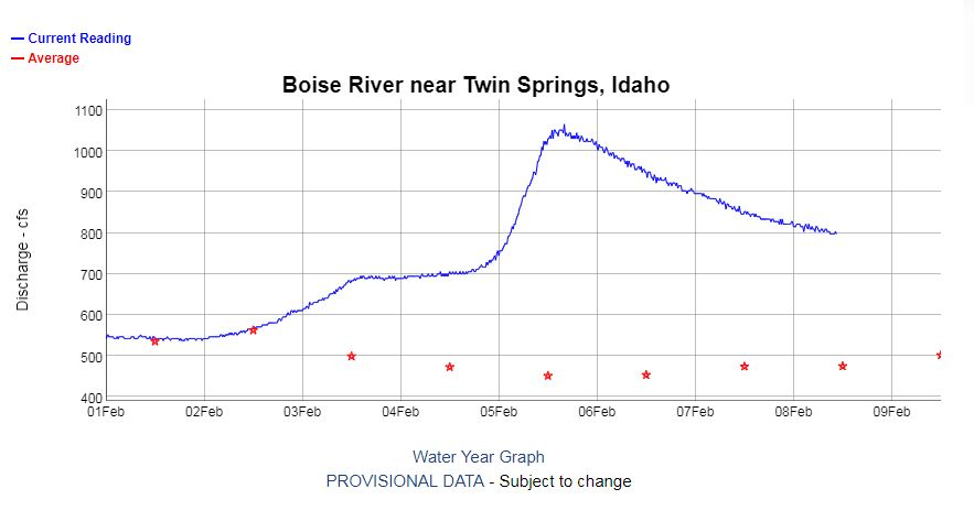 This graph shows how much water is flowing through the Boise River at Twin Springs. The spike in discharge (cfs) earlier this week can be attributed to more snow melting in the mountains as temperatures peaked above 60° in the Treasure Valley.<p></p>